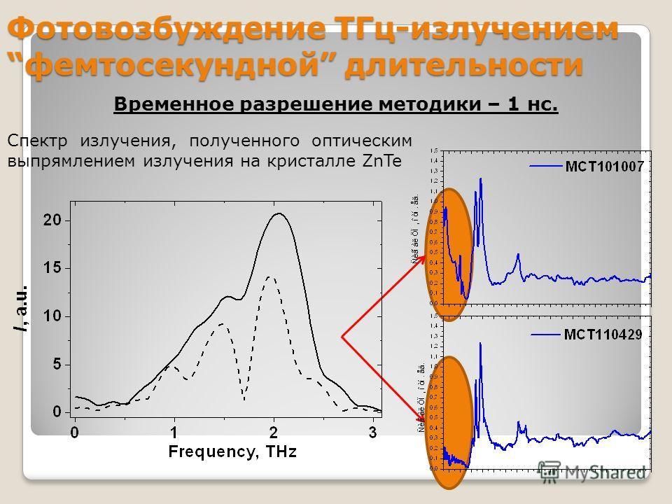 Фотовозбуждение ТГц-излучениемфемтосекундной длительности Спектр излучения, полученного оптическим выпрямлением излучения на кристалле ZnTe Временное разрешение методики – 1 нс.
