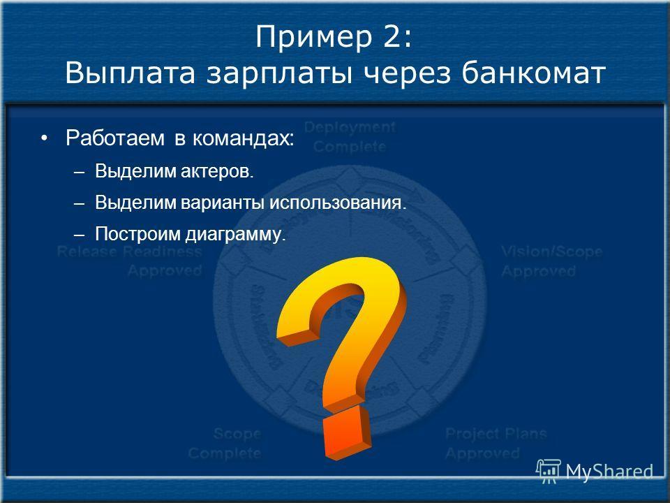Пример 2: Выплата зарплаты через банкомат Работаем в командах: –Выделим актеров. –Выделим варианты использования. –Построим диаграмму.