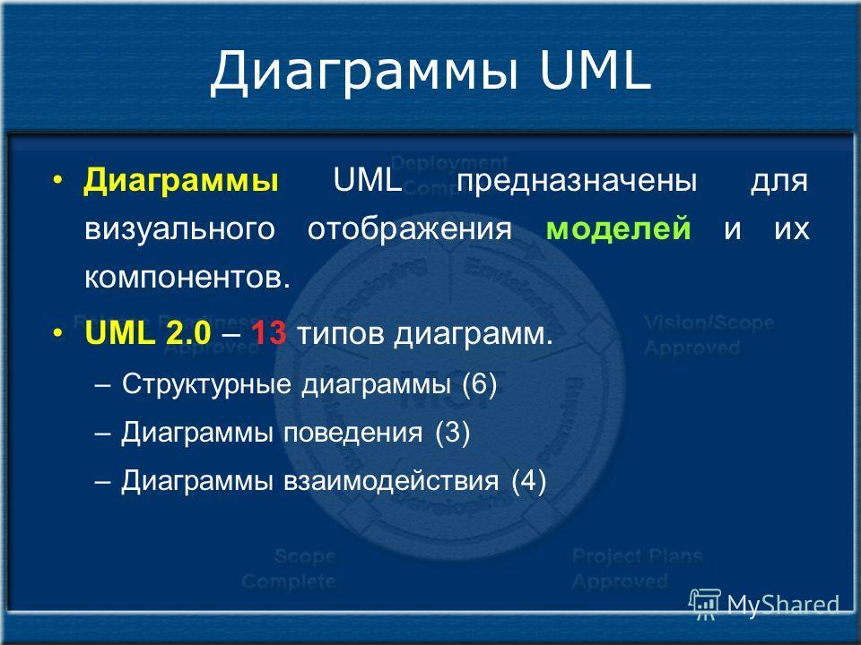 Диаграммы UML Диаграммы UML предназначены для визуального отображения моделей и их компонентов. UML 2.0 – 13 типов диаграмм. –Структурные диаграммы (6) –Диаграммы поведения (3) –Диаграммы взаимодействия (4)