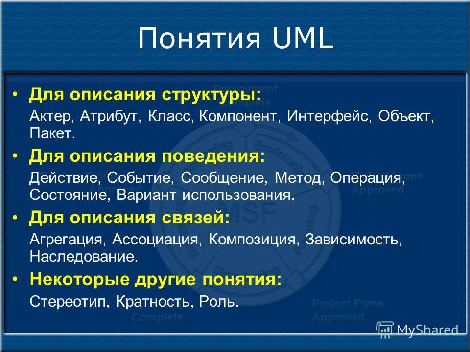 Понятия UML Для описания структуры: Актер, Атрибут, Класс, Компонент, Интерфейс, Объект, Пакет. Для описания поведения: Действие, Событие, Сообщение, Метод, Операция, Состояние, Вариант использования. Для описания связей: Агрегация, Ассоциация, Компо