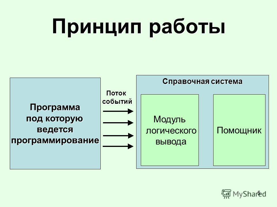 5 Принцип работы Программа под которую под которуюведетсяпрограммирование Справочная система Потоксобытий Модуль логического вывода Помощник