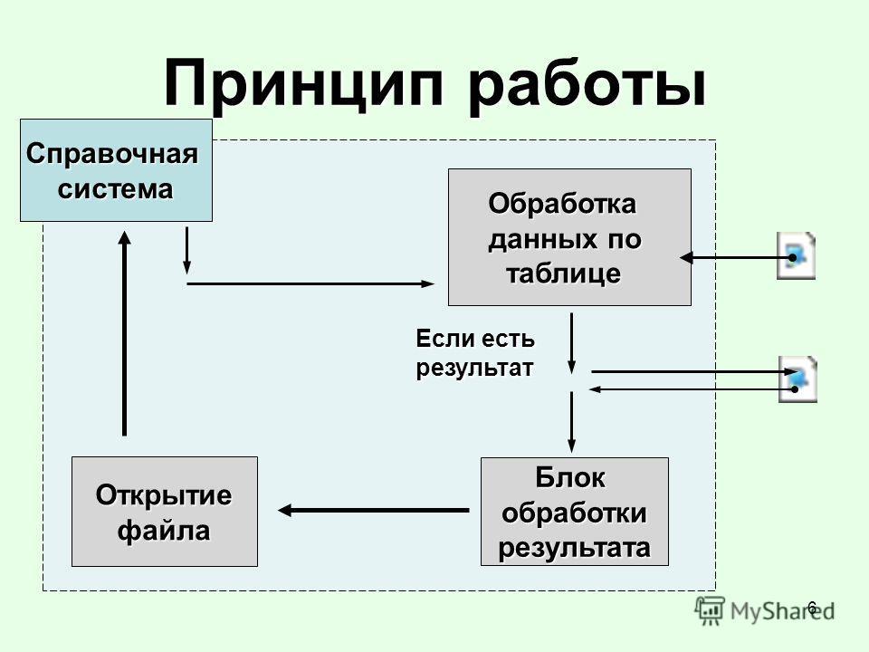 6 Принцип работы Справочнаясистема Обработка данных по таблице Блокобработкирезультата Если есть результат Открытиефайла