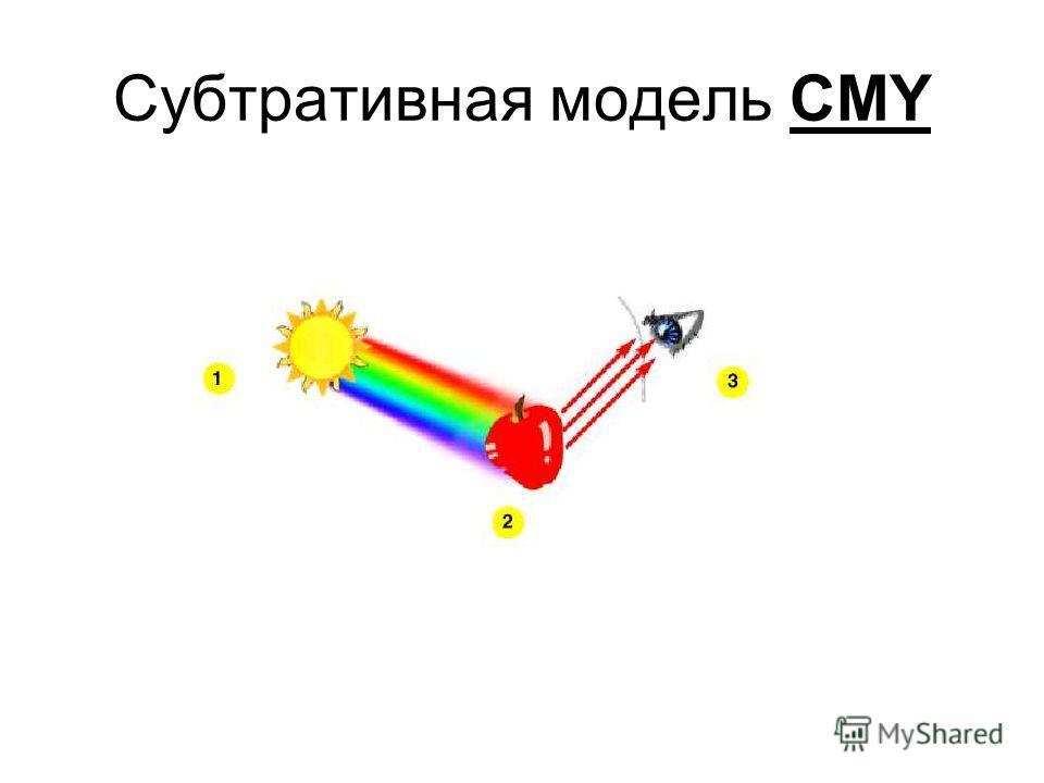 Субтративная модель CMY