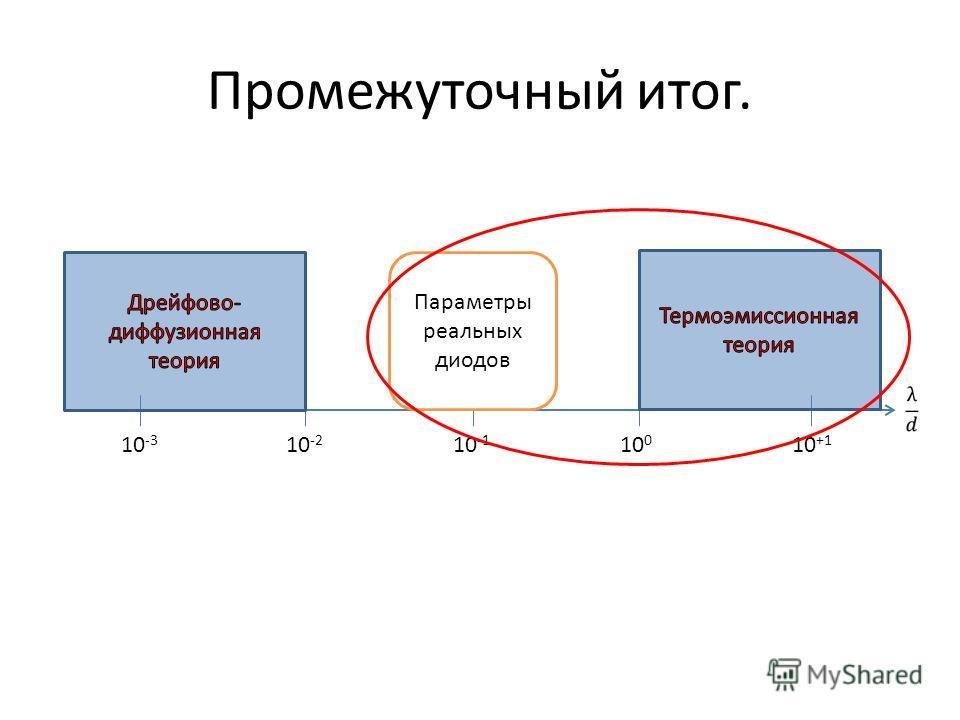 Промежуточный итог. 10 -3 10 -2 10 -1 10 0 10 +1 Параметры реальных диодов