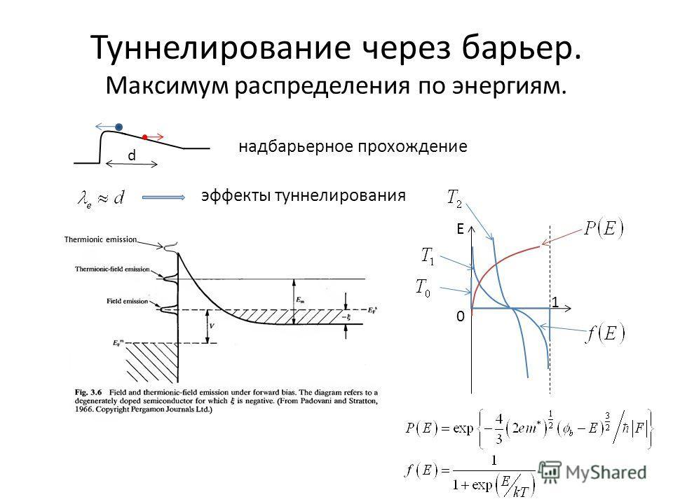 Туннелирование через барьер. Максимум распределения по энергиям. надбарьерное прохождение d эффекты туннелирования E 0 1 Thermionic emission