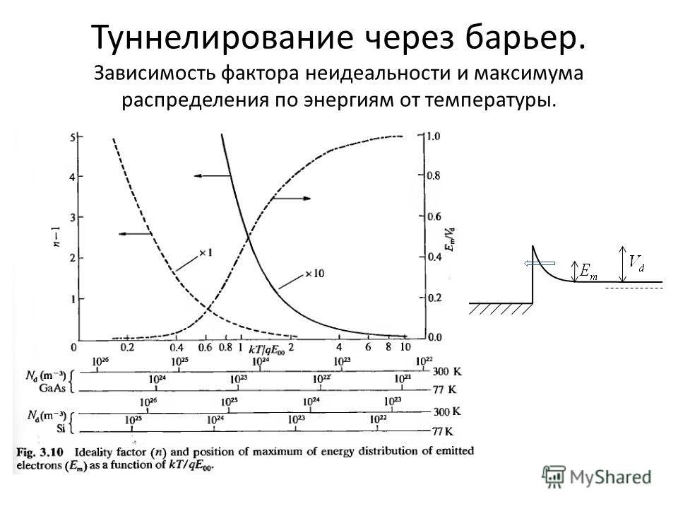 Туннелирование через барьер. Зависимость фактора неидеальности и максимума распределения по энергиям от температуры.