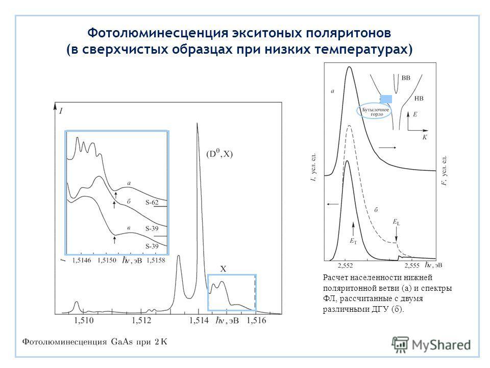 Фотолюминесценция экситоных поляритонов (в сверхчистых образцах при низких температурах) Расчет населенности нижней поляритонной ветви (а) и спектры ФЛ, рассчитанные с двумя различными ДГУ (б).