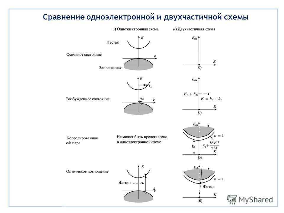 Сравнение одноэлектронной и двухчастичной схемы