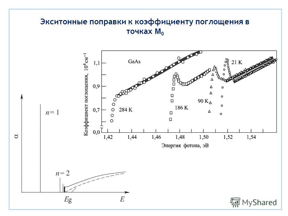 Экситонные поправки к коэффициенту поглощения в точках M 0