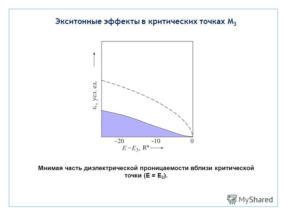 Экситонные эффекты в критических точках M 3 Мнимая часть диэлектрической проницаемости вблизи критической точки (E = E 3 ).
