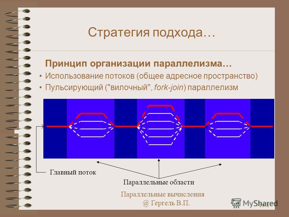 Параллельные вычисления @ Гергель В.П. 15.8 Стратегия подхода… Принцип организации параллелизма… Использование потоков (общее адресное пространство) Пульсирующий (вилочный, fork-join) параллелизм Параллельные области Главный поток