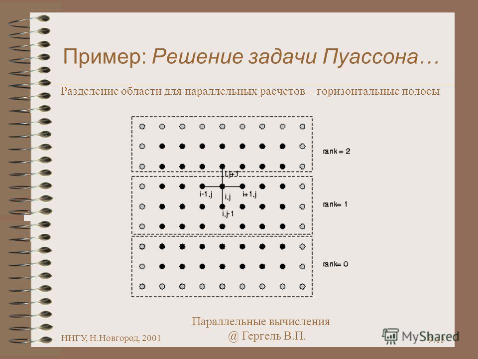 Параллельные вычисления @ Гергель В.П. ННГУ, Н.Новгород, 2001 9.13 Пример: Решение задачи Пуассона… Разделение области для параллельных расчетов – горизонтальные полосы