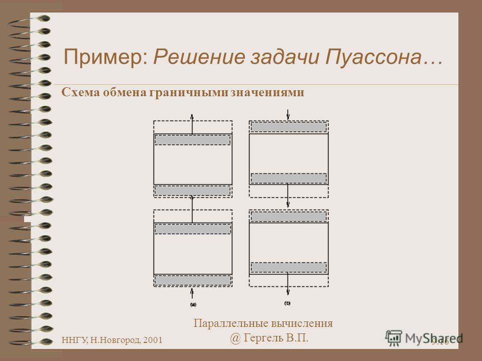 Параллельные вычисления @ Гергель В.П. ННГУ, Н.Новгород, 2001 9.16 Пример: Решение задачи Пуассона… Схема обмена граничными значениями