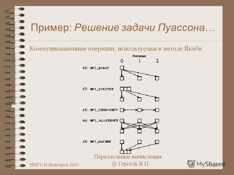 Параллельные вычисления @ Гергель В.П. ННГУ, Н.Новгород, 2001 9.24 Пример: Решение задачи Пуассона… Коммуникационные операции, используемые в методе Якоби
