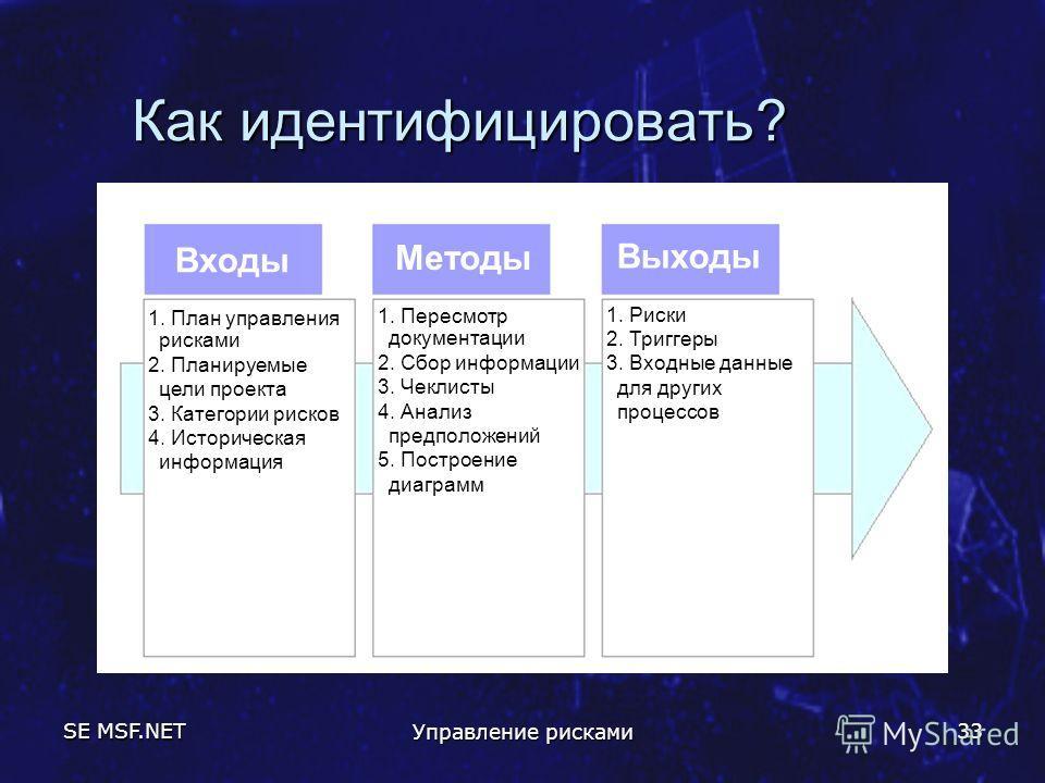 SE MSF.NET Управление рисками 33 Как идентифицировать? Входы Выходы Методы 1. План управления рисками 2. Планируемые цели проекта 3. Категории рисков 4. Историческая информация 1. Пересмотр документации 2. Сбор информации 3. Чеклисты 4. Анализ предпо