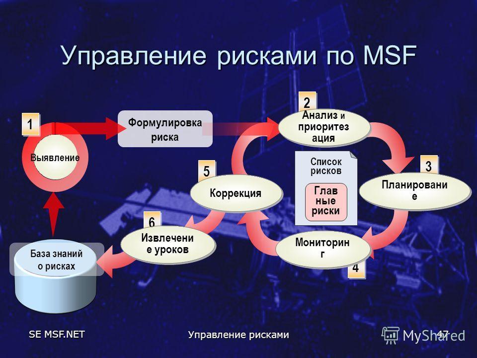 SE MSF.NET Управление рисками 47 Управление рисками по MSF Формулировка риска База знаний о рисках 1 1 2 2 3 3 4 4 5 5 6 6 Список рисков Глав ные риски Анализ и приоритез ация Планировани е Мониторин г Коррекция Извлечени е уроков Выявление