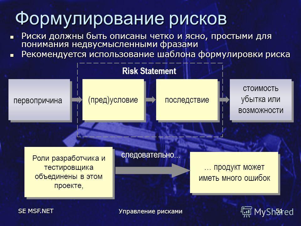 SE MSF.NET Управление рисками 51 Риски должны быть описаны четко и ясно, простыми для понимания недвусмысленными фразами Риски должны быть описаны четко и ясно, простыми для понимания недвусмысленными фразами Рекомендуется использование шаблона форму