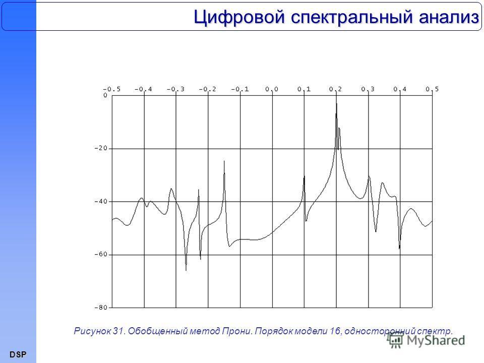 DSP Цифровой спектральный анализ Рисунок 31. Обобщенный метод Прони. Порядок модели 16, односторонний спектр.