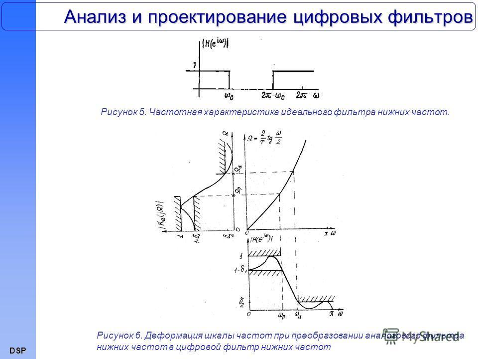 DSP Анализ и проектирование цифровых фильтров Рисунок 5. Частотная характеристика идеального фильтра нижних частот. Рисунок 6. Деформация шкалы частот при преобразовании аналогового фильтра нижних частот в цифровой фильтр нижних частот