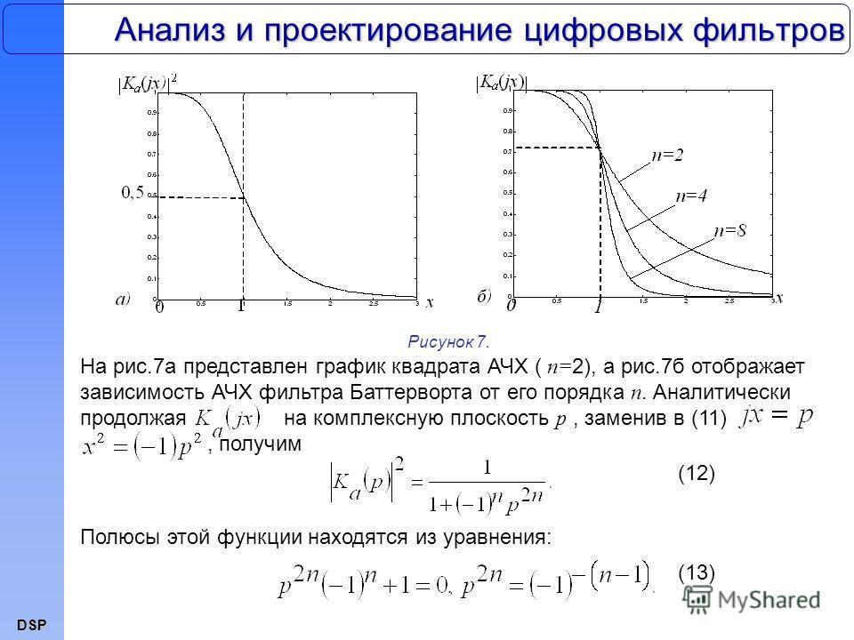 DSP Анализ и проектирование цифровых фильтров На рис.7а представлен график квадрата АЧХ ( n= 2), а рис.7б отображает зависимость АЧХ фильтра Баттерворта от его порядка n. Аналитически продолжая на комплексную плоскость p, заменив в (11), получим Рису