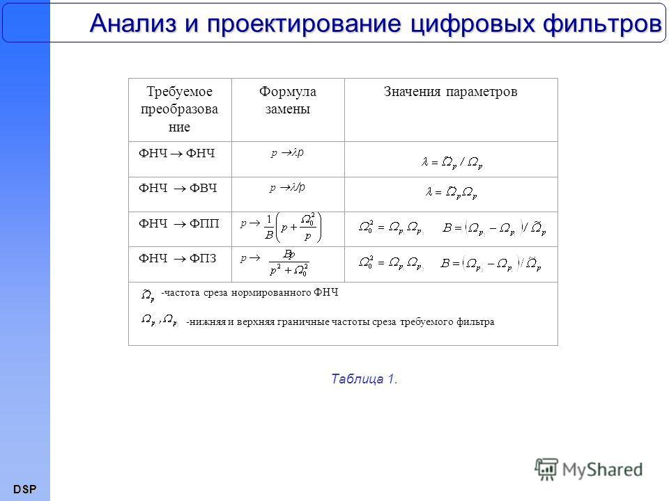 DSP Анализ и проектирование цифровых фильтров Таблица 1. Требуемое преобразова ние Формула замены Значения параметров ФНЧ p ФНЧ ФВЧ p /p ФНЧ ФПП p ФНЧ ФПЗ p -частота среза нормированного ФНЧ -нижняя и верхняя граничные частоты среза требуемого фильтр