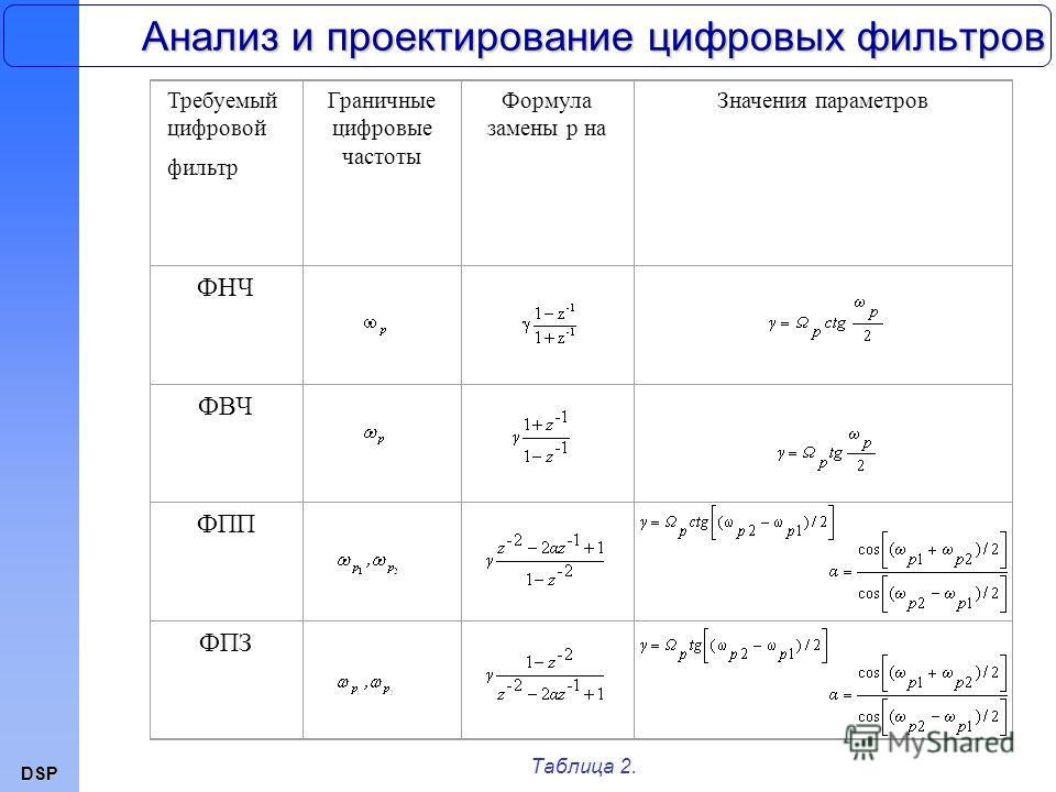 DSP Анализ и проектирование цифровых фильтров Таблица 2. Требуемый цифровой фильтр Граничные цифровые частоты Формула замены р на Значения параметров ФНЧ ФВЧ ФПП ФПЗ