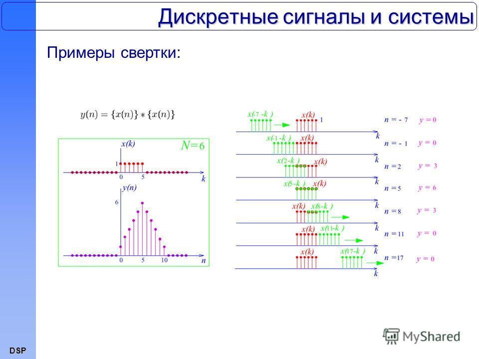 DSP Дискретные сигналы и системы Примеры свертки: