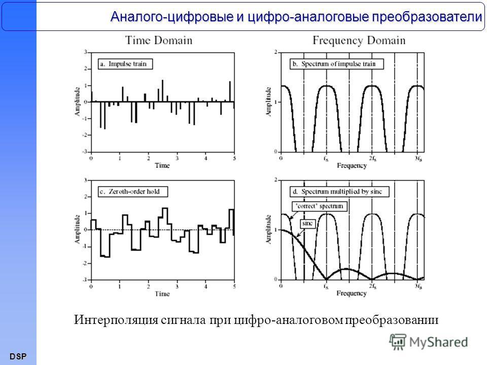 DSP Интерполяция сигнала при цифро-аналоговом преобразовании Аналого-цифровые и цифро-аналоговые преобразователи