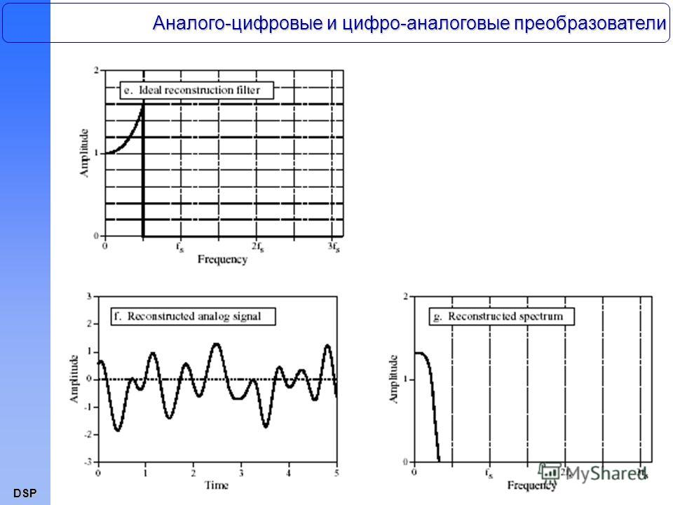 DSP Аналого-цифровые и цифро-аналоговые преобразователи