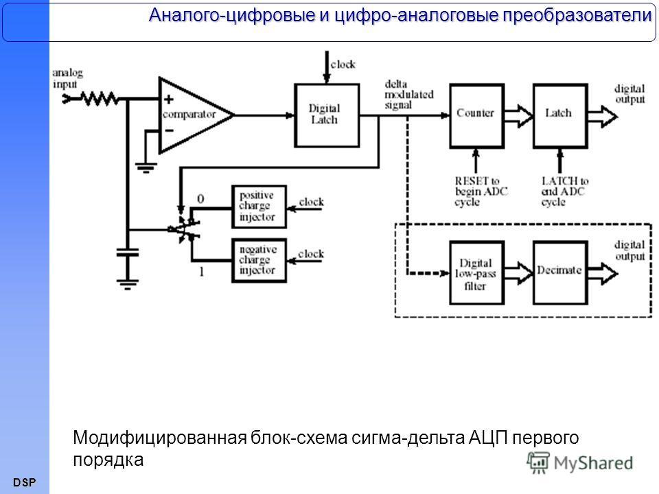 DSP Аналого-цифровые и цифро-аналоговые преобразователи Модифицированная блок-схема сигма-дельта АЦП первого порядка