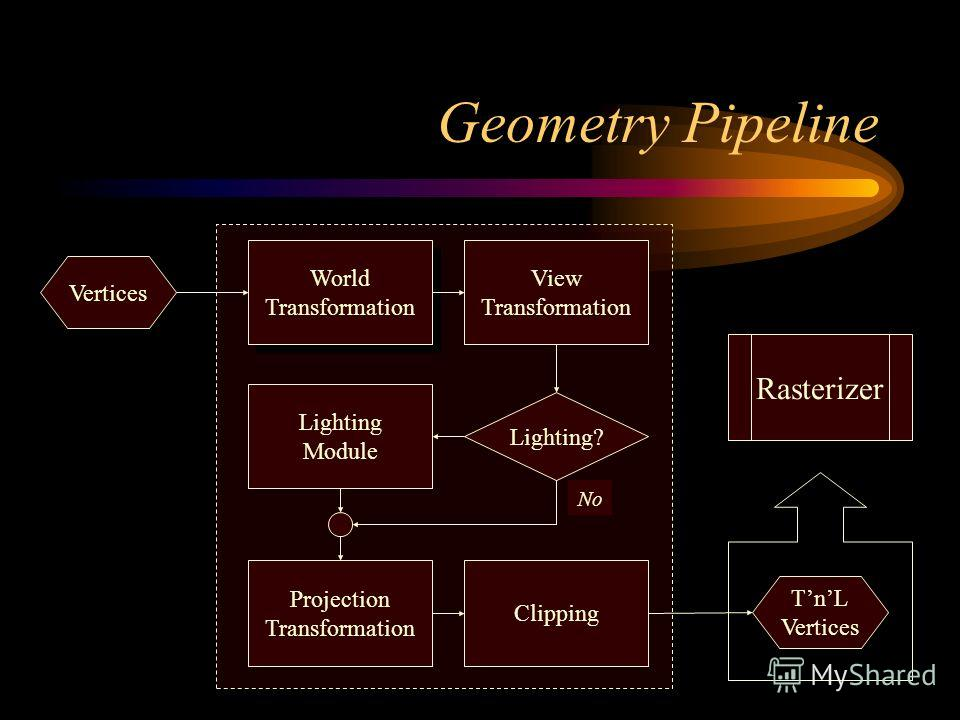Geometry Pipeline World Transformation View Transformation Projection Transformation Clipping Vertices Lighting? Lighting Module No Rasterizer TnL Vertices