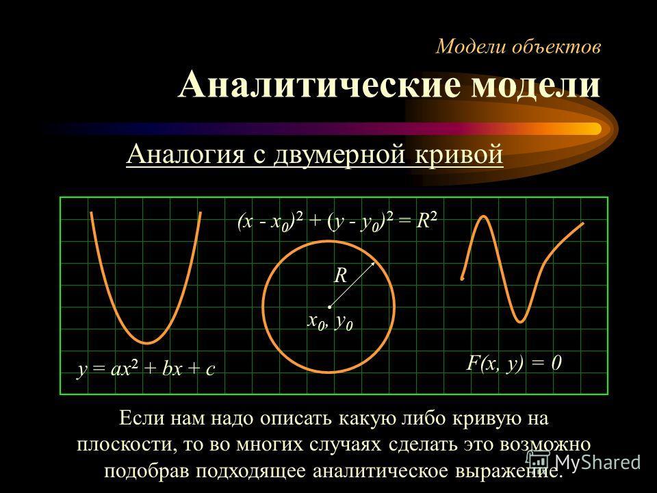 Модели объектов Аналитические модели Аналогия с двумерной кривой (x - x 0 ) 2 + (y - y 0 ) 2 = R 2 y = ax 2 + bx + c R x 0, y 0 F(x, y) = 0 Если нам надо описать какую либо кривую на плоскости, то во многих случаях сделать это возможно подобрав подхо