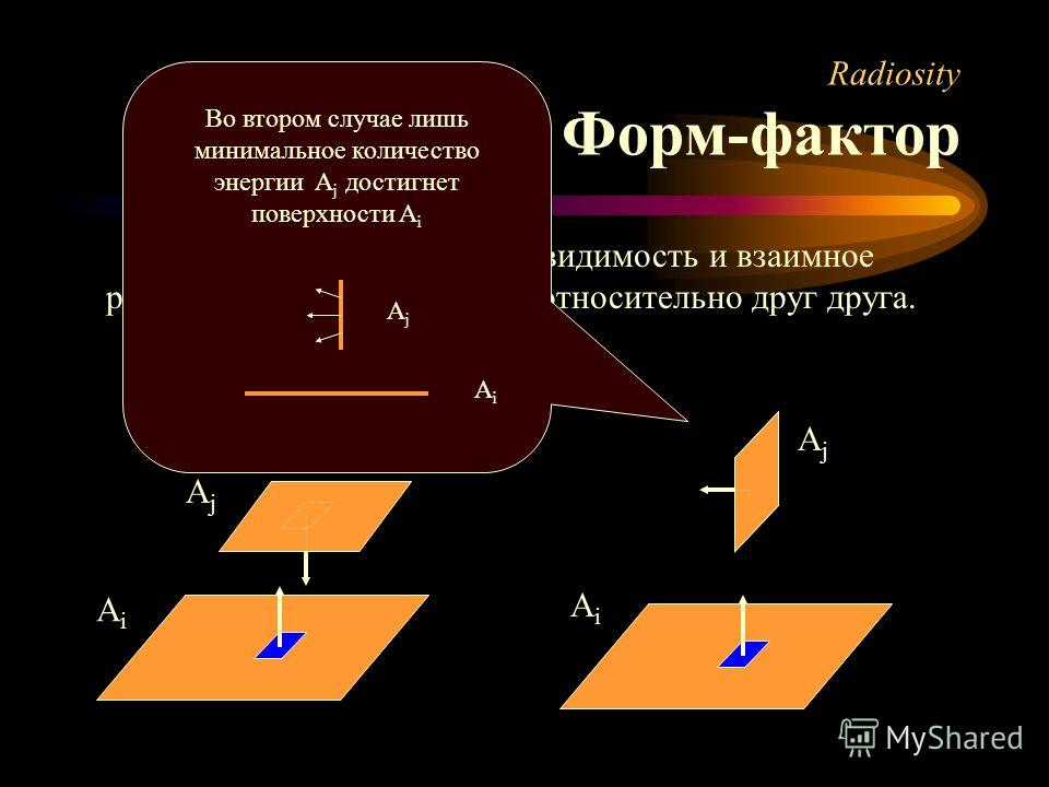 Форм-фактор учитывает видимость и взаимное расположение поверхностей относительно друг друга. Radiosity Форм-фактор AiAi AjAj AiAi AjAj Во втором случае лишь минимальное количество энергии A j достигнет поверхности A i AjAj AiAi