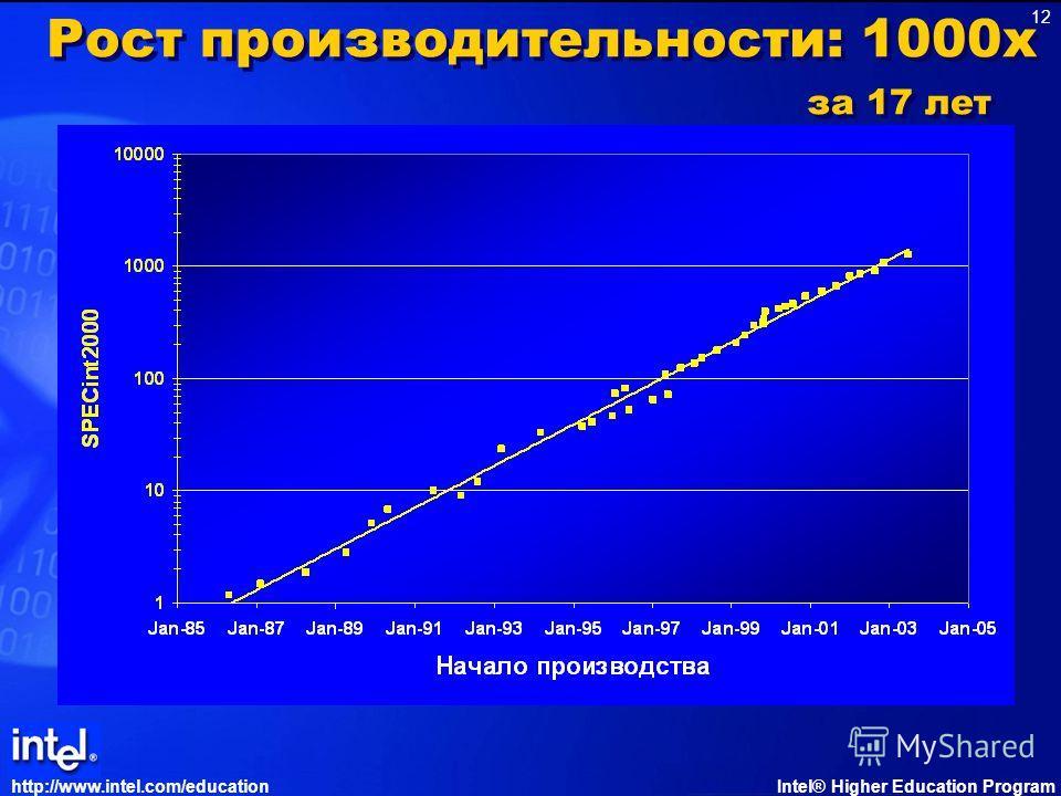http://www.intel.com/educationIntel® Higher Education Program 12 Рост производительности: 1000x за 17 лет
