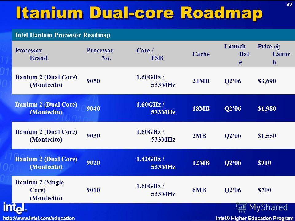 http://www.intel.com/educationIntel® Higher Education Program 42 Itanium Dual-core Roadmap Intel Itanium Processor Roadmap Processor Brand Processor No. Core / FSB Cache Launch Dat e Price @ Launc h Itanium 2 (Dual Core) (Montecito) 9050 1.60GHz / 53