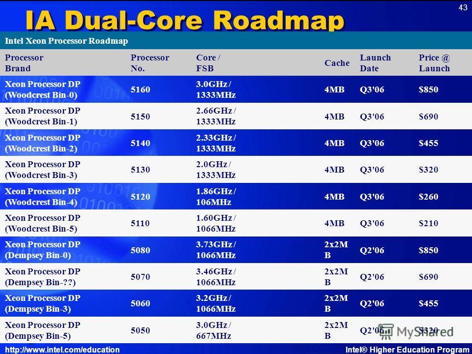 http://www.intel.com/educationIntel® Higher Education Program 43 IA Dual-Core Roadmap Intel Xeon Processor Roadmap Processor Brand Processor No. Core / FSB Cache Launch Date Price @ Launch Xeon Processor DP (Woodcrest Bin-0) 5160 3.0GHz / 1333MHz 4MB