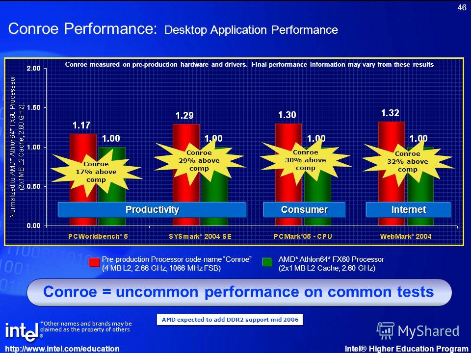 http://www.intel.com/educationIntel® Higher Education Program 46 Conroe = uncommon performance on common tests Conroe Performance: Desktop Application Performance AMD expected to add DDR2 support mid 2006 Pre-production Processor code-name Conroe (4
