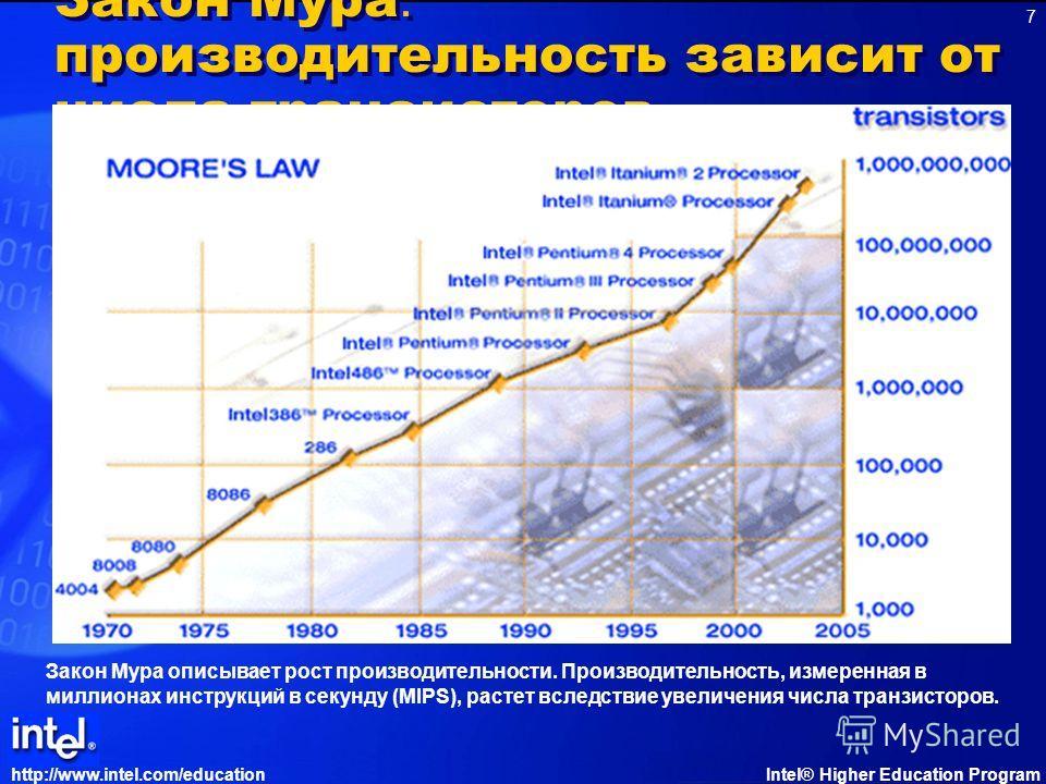 http://www.intel.com/educationIntel® Higher Education Program 7 Закон Мура : производительность зависит от числа транзисторов Закон Мура описывает рост производительности. Производительность, измеренная в миллионах инструкций в секунду (MIPS), растет