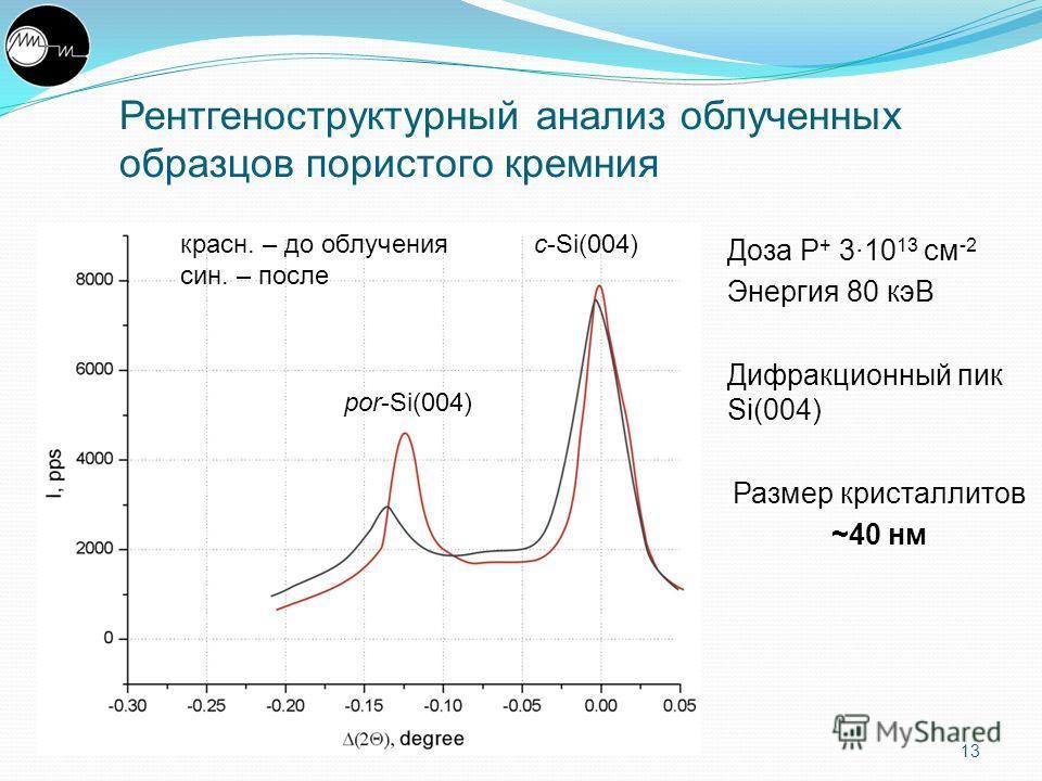 Рентгеноструктурный анализ облученных образцов пористого кремния Доза P + 3·10 13 см -2 Энергия 80 кэВ Дифракционный пик Si(004) Размер кристаллитов ~40 нм 13 c-Si(004) por-Si(004) красн. – до облучения син. – после