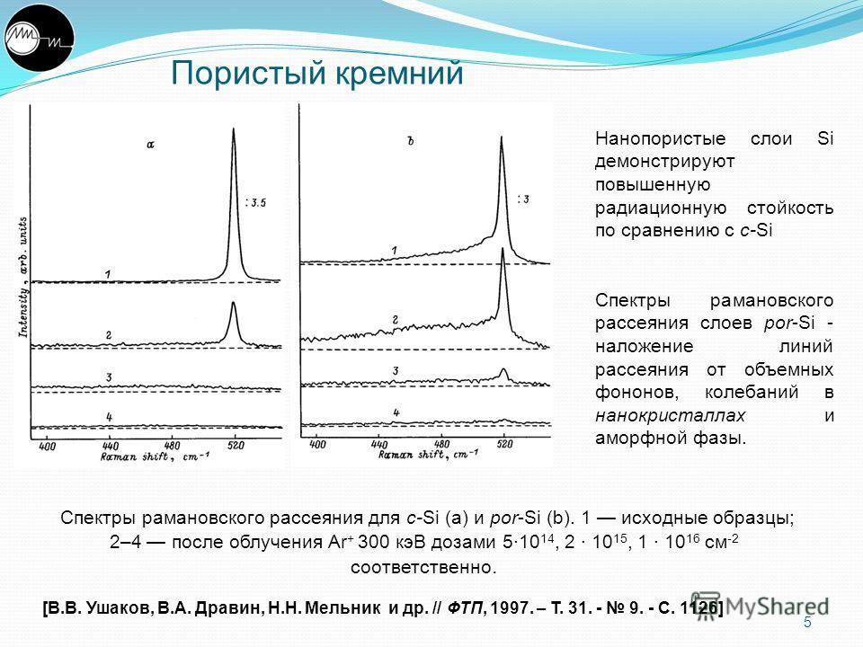 5 [В.В. Ушаков, В.А. Дравин, Н.Н. Мельник и др. // ФТП, 1997. – Т. 31. - 9. - С. 1126] Спектры рамановского рассеяния для c-Si (a) и por-Si (b). 1 исходные образцы; 2–4 после облучения Ar + 300 кэВ дозами 5·10 14, 2 · 10 15, 1 · 10 16 см -2 соответст