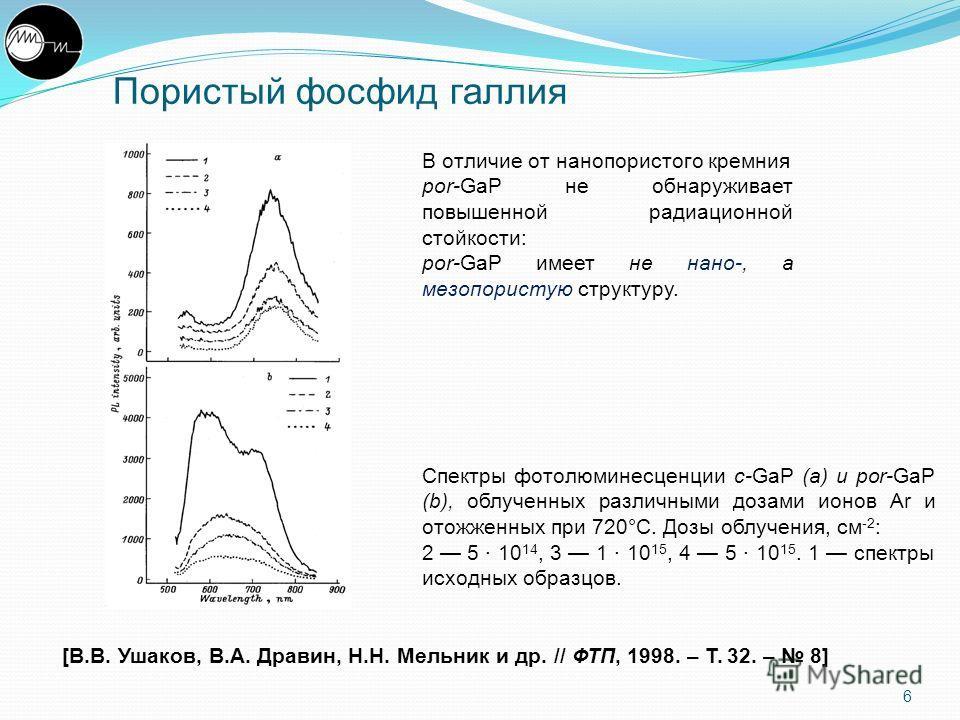 6 Спектры фотолюминесценции c-GaP (a) и por-GaP (b), облученных различными дозами ионов Ar и отожженных при 720°C. Дозы облучения, см -2 : 2 5 · 10 14, 3 1 · 10 15, 4 5 · 10 15. 1 спектры исходных образцов. В отличие от нанопористого кремния por-GaP