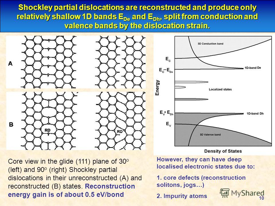 10 Shockley partial dislocations are reconstructed and produce only relatively shallow 1D bands E De and E Dh, split from conduction and valence bands by the dislocation strain. However, they can have deep localised electronic states due to: 1. core