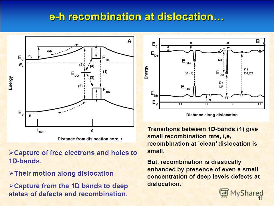 11 e-h recombination at dislocation… Transitions between 1D-bands (1) give small recombination rate, i,e, recombination at clean dislocation is small. But, recombination is drastically enhanced by presence of even a small concentration of deep levels