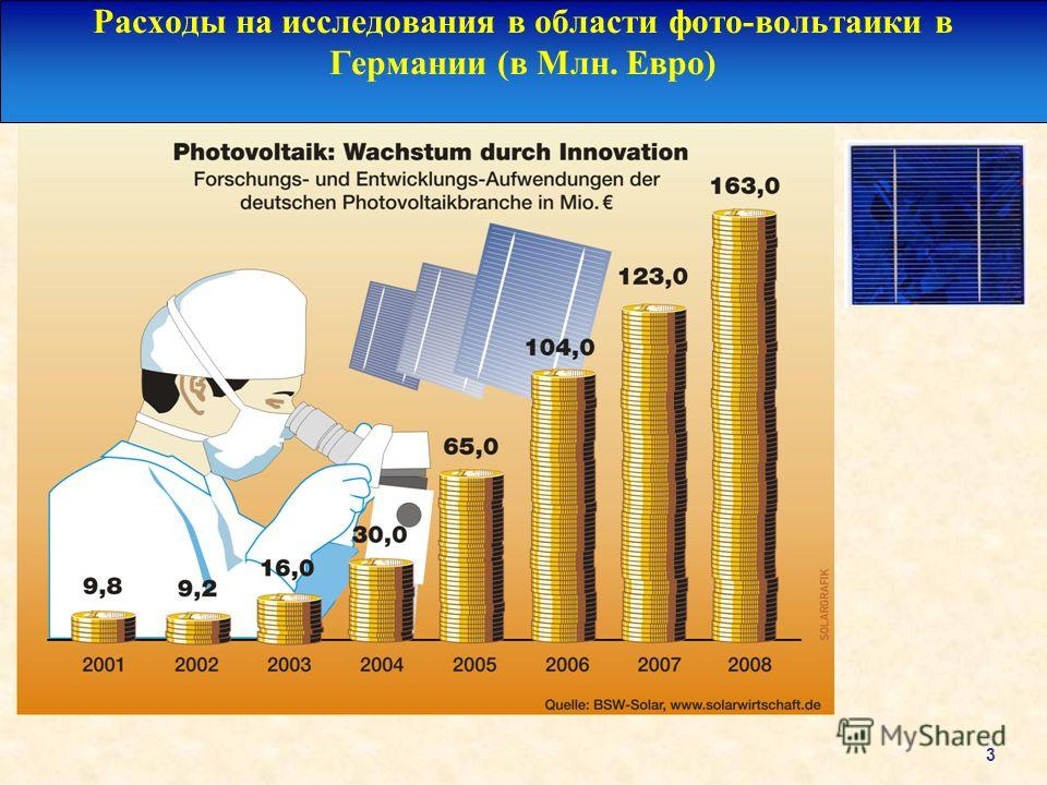3 Расходы на исследования в области фото-вольтаики в Германии (в Млн. Евро)