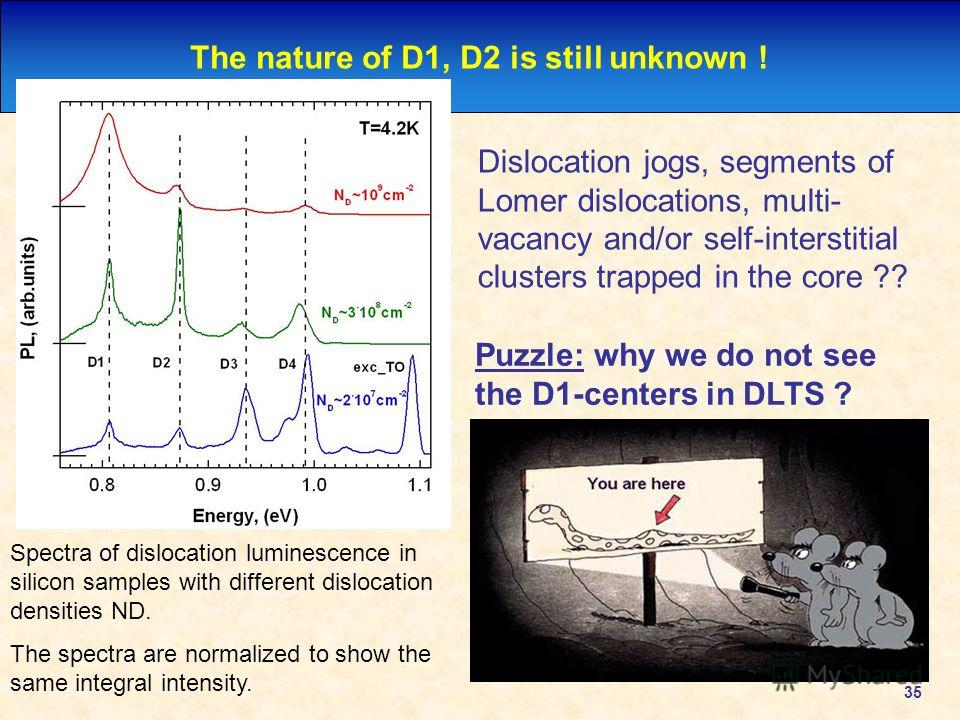 35 The nature of D1, D2 is still unknown ! Spectra of dislocation luminescence in silicon samples with different dislocation densities ND. The spectra are normalized to show the same integral intensity. Dislocation jogs, segments of Lomer dislocation