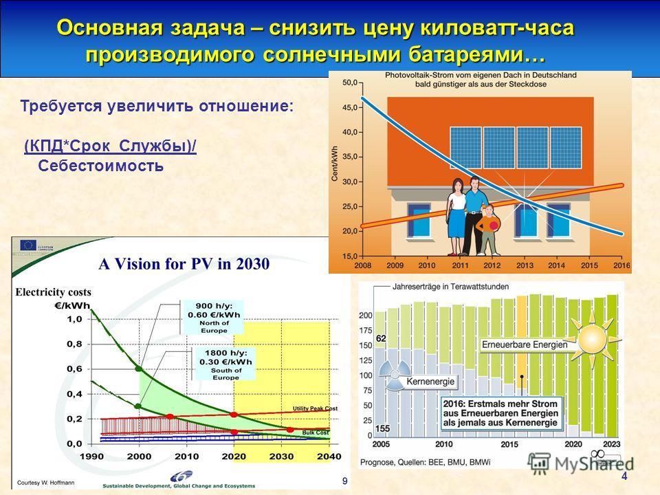 4 Основная задача – снизить цену киловатт-часа производимого солнечными батареями… Требуется увеличить отношение: (КПД*Срок_Службы)/ Себестоимость