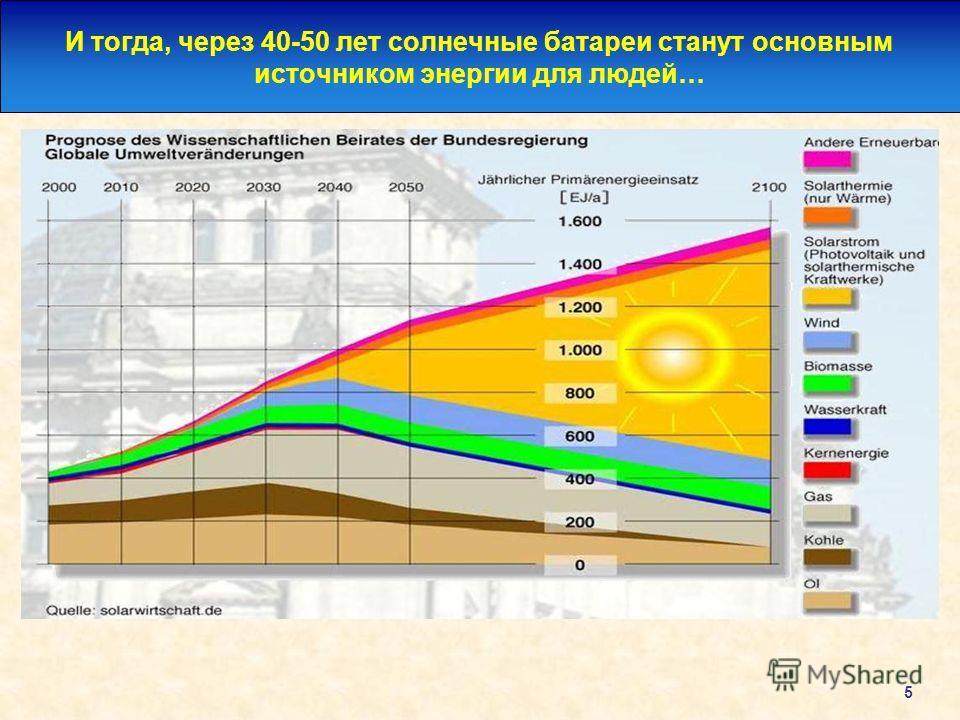 5 И тогда, через 40-50 лет солнечные батареи станут основным источником энергии для людей…