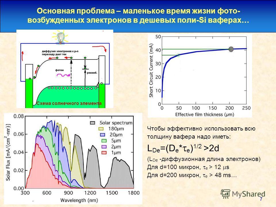 7 Основная проблема – маленькое время жизни фото- возбужденных электронов в дешевых поли-Si ваферах… Схема солнечного элемента. Чтобы эффективно использовать всю толщину вафера надо иметь: L De =(D e * e ) 1/2 >2d (L De -диффузионная длина электронов
