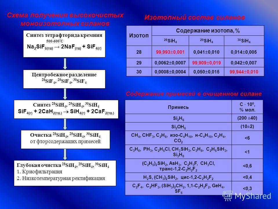 Синтез тетрафторида кремния 500-600 º С Na 2 SiF 6(тв) 2NaF (тв) + SiF 4(г) Центробежное разделение 28 SiF 4, 29 SiF 4, 30 SiF 4 Синтез 28 SiH 4, 29 SiH 4, 30 SiH 4 SiF 4(г) + 2CaH 2(тв.) SiH 4(г) + 2CaF 2(тв.) Очистка 28 SiH 4, 29 SiH 4, 30 SiH 4 от