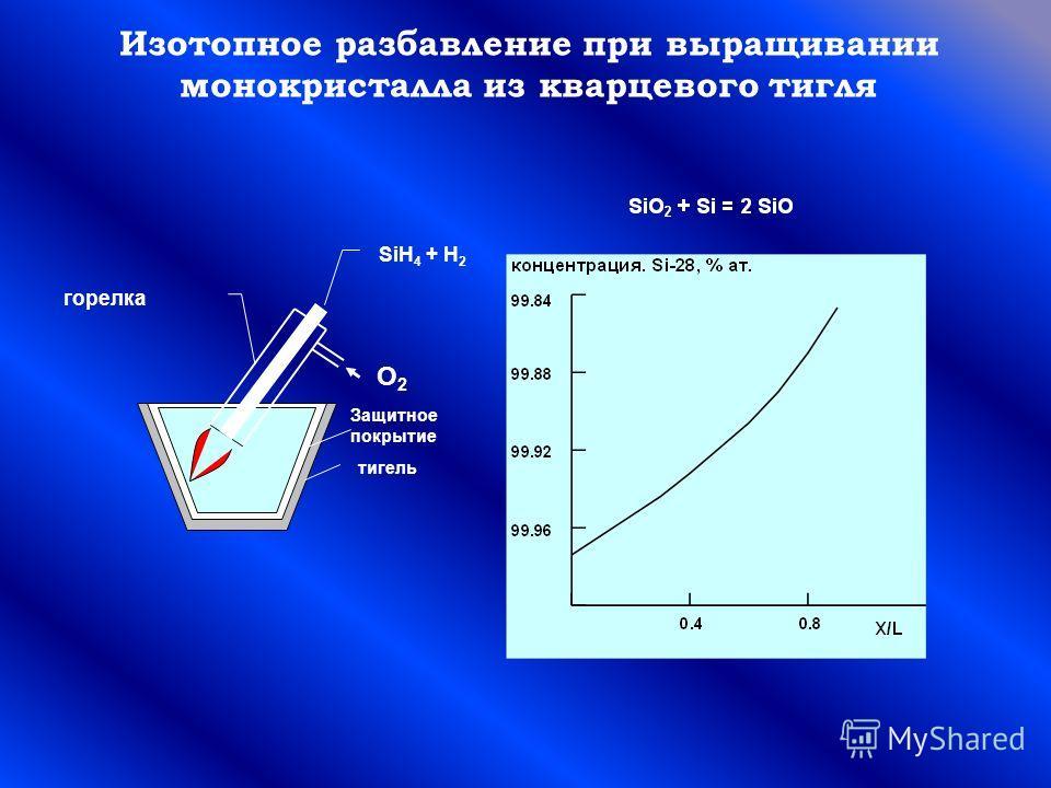 Изотопное разбавление при выращивании монокристалла из кварцевого тигля тигель горелка SiH 4 + H 2 О2О2 Защитное покрытие